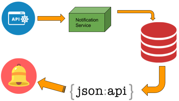 Implementing Notifications in Open Event Server