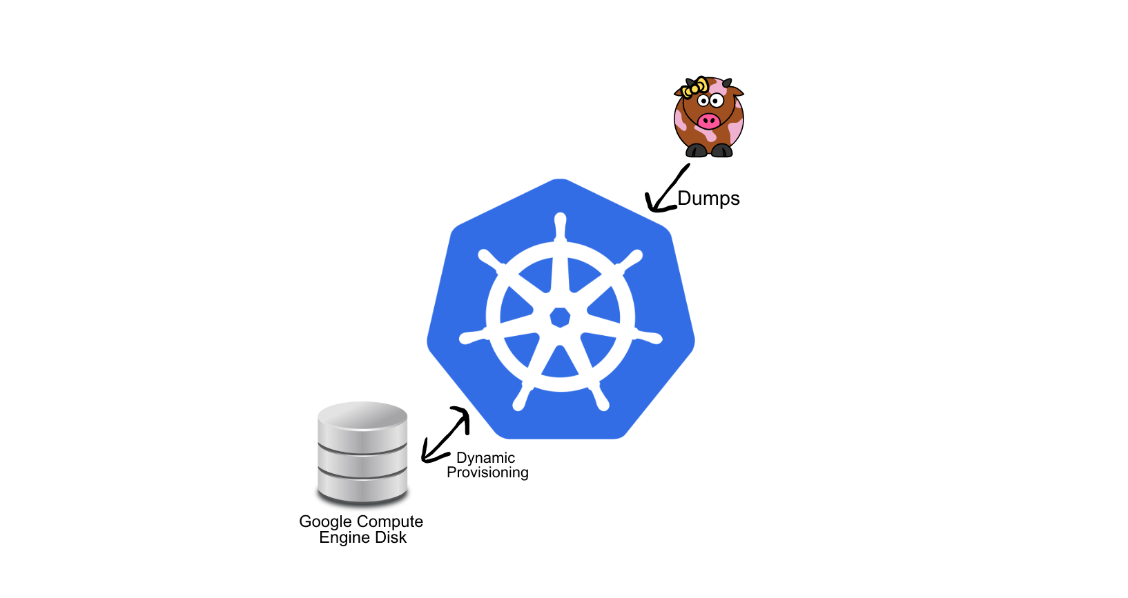 Persistently Storing loklak Server Dumps on Kubernetes