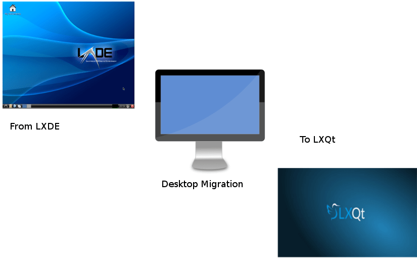 Migration of LXDE Desktop of Meilix to LXQt