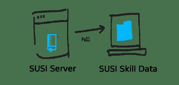 Updating Skill Data Repository through SUSI Server