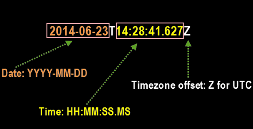 Using ThreeTenABP for Time Zone Handling in Open Event Android