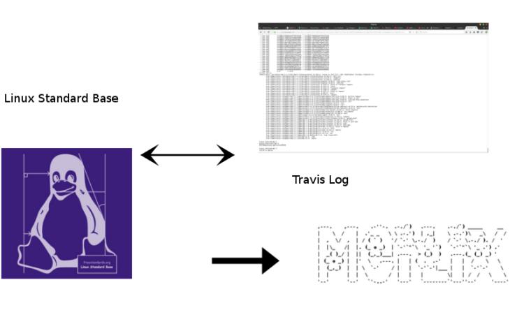 Updating of Linux Standard Base (lsb) and Shorten of log of Meilix Build