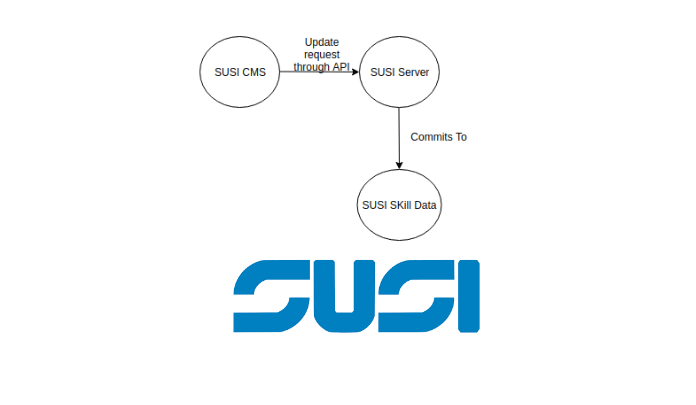 Using a Git repo as a Storage & Managing skills through susi_skill_cms