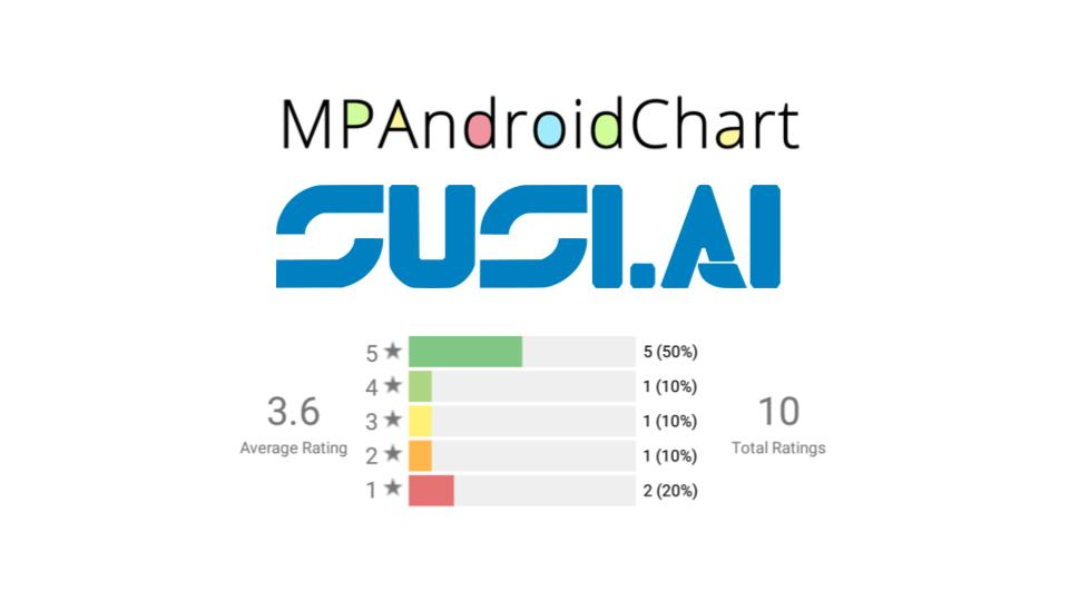 Plot a Horizontal Bar Graph using MPAndroidChart Library in SUSI.AI Android App