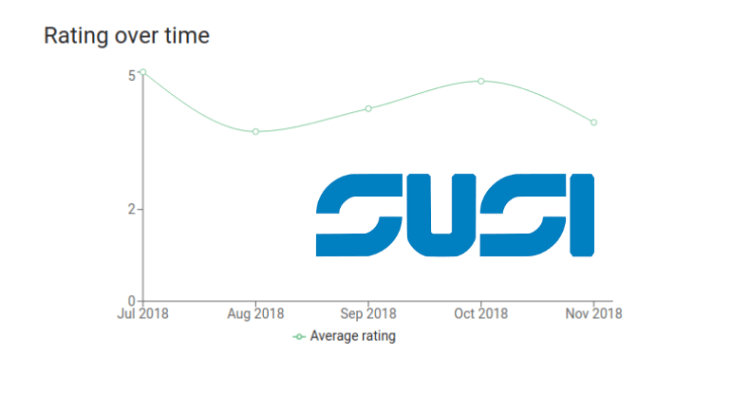 Implementing a skill rating over time graph section in SUSI Skill CMS