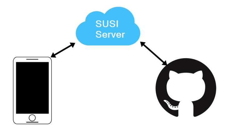 Correct the API for Downloading GitHub Content in SUSI.AI android app