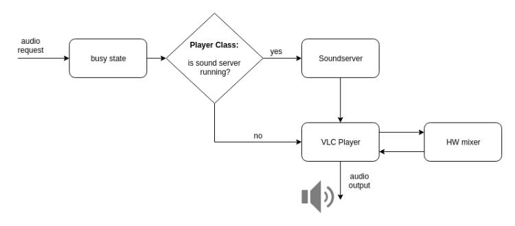 Audio Structure of SUSI Smart Speaker