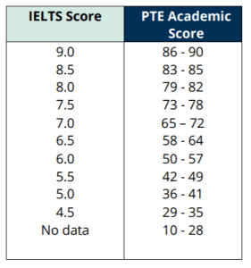 Old PTE-IELTS Score Mapping