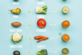 Comment faire de la nourriture pour bébé maison