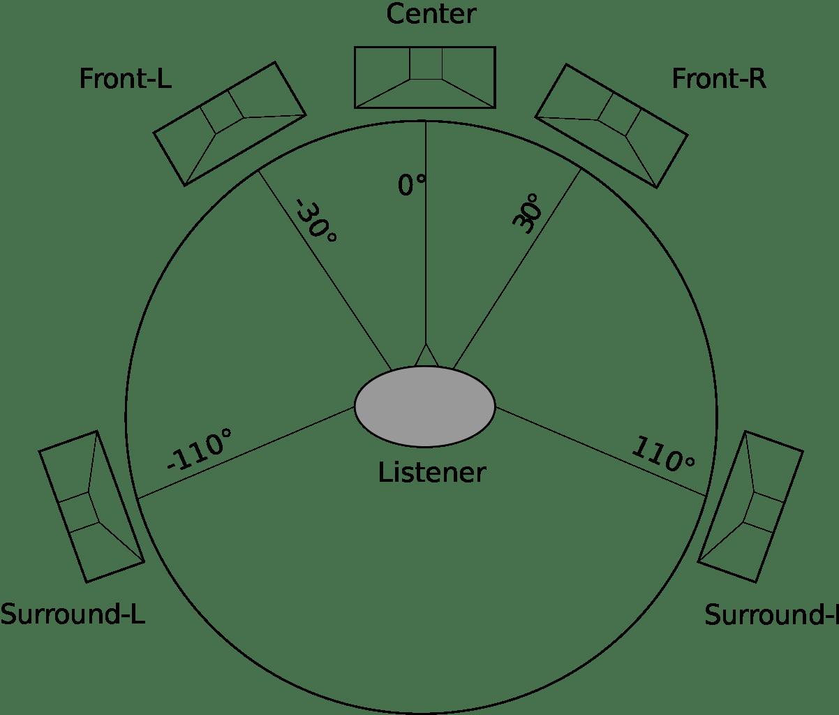5 Broadcast Audio Specs Every Editor Must Understand