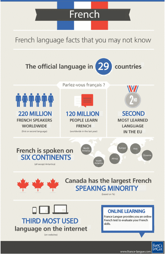 French-infographic-France-Langue