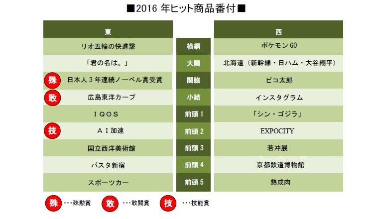 SMBC2016年ヒット商品番付
