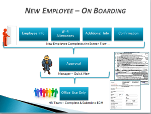 Employee On Boarding