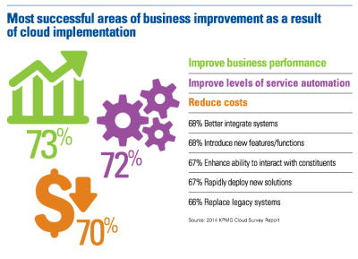 Successful areas of business improvement