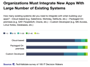 Organizations Integrate with 1-5 existing systems