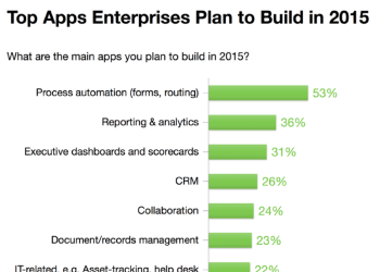 Top Apps Enterprise Plan to build in 2015