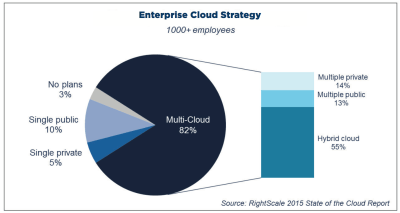 Hybrid Cloud is the preferred strategy
