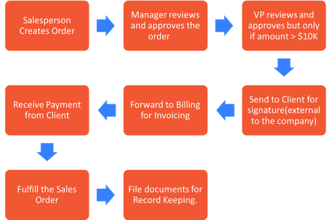 Sales Order Process Flow
