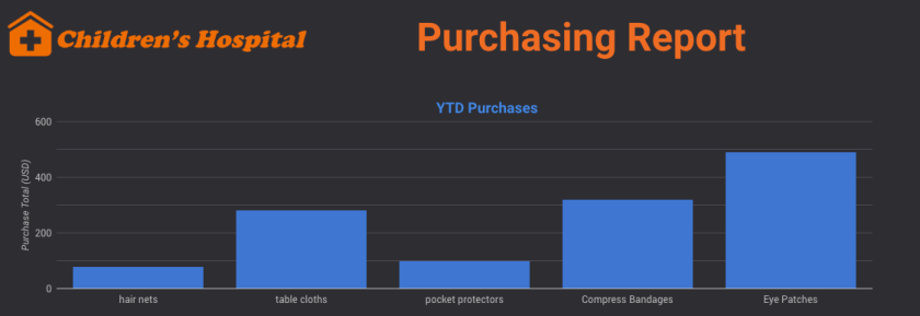 YTD Purchases Summary Bar Chart