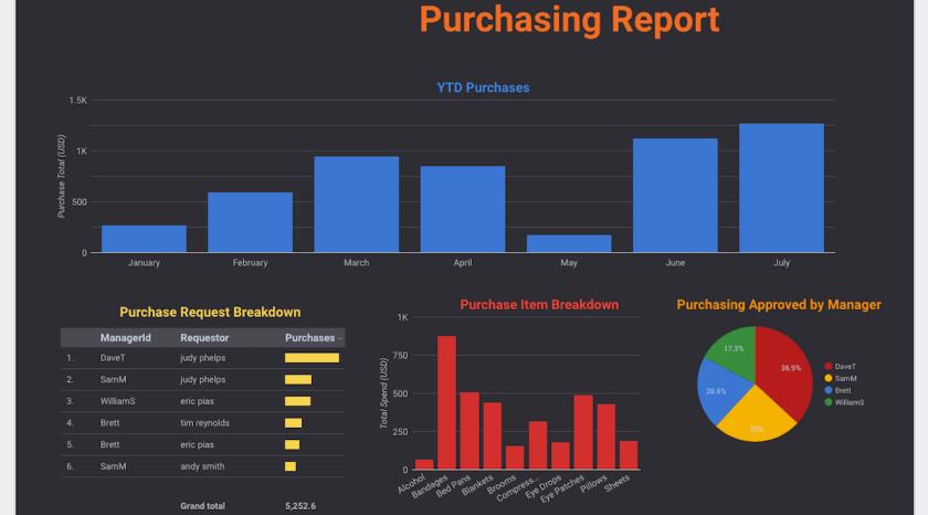 Google Data Studio Report