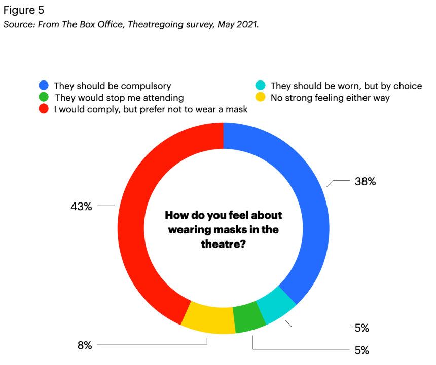 Theatregoing survey 2021: A pie graph showing divided opinions over the wearing of masks