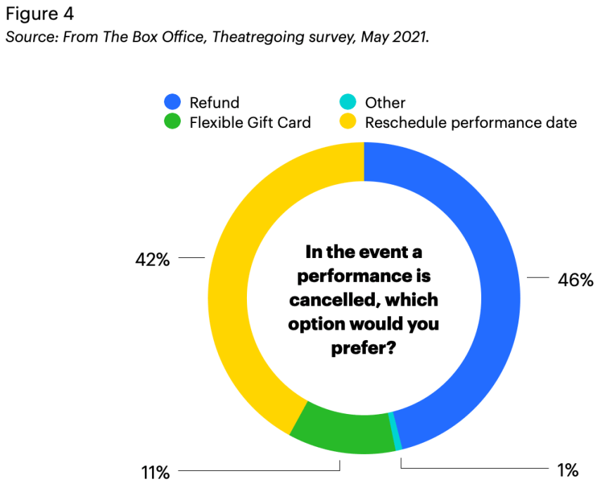 Theatregoing survey 2021: A pie graph indicating theatregoers' preference for refund/exchange if a performance cancels.