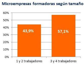 Empresas formadoras según tamaño. Fuente: Encuesta de formación a microempresas