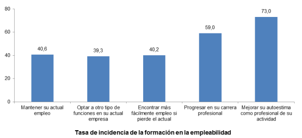 Tasa de incidencia de la formación en la empleabilidad