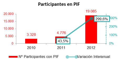 Participantes en PIF