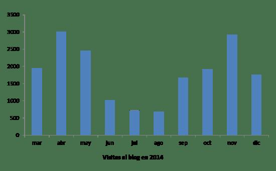 Visitantes al blog de Formación y Empleo durante 2014