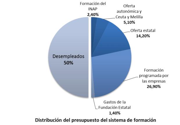 Distribución del presupuesto del sistema de formación