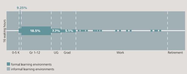 Tiempo utilizado en aprendizaje formal e informal