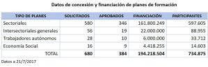 Datos de concesión y financiación de planes de formación
