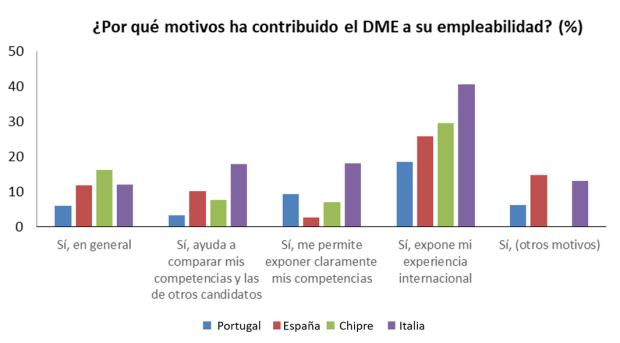Motivos por los que el documento de movilidad ha contribuido a su empleabilidad