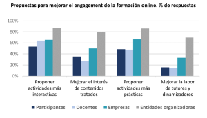 Propuestas para mejorar el engagement de la formación online