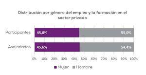 Distribución por género del empleo y la formación en el sectrosr privado
