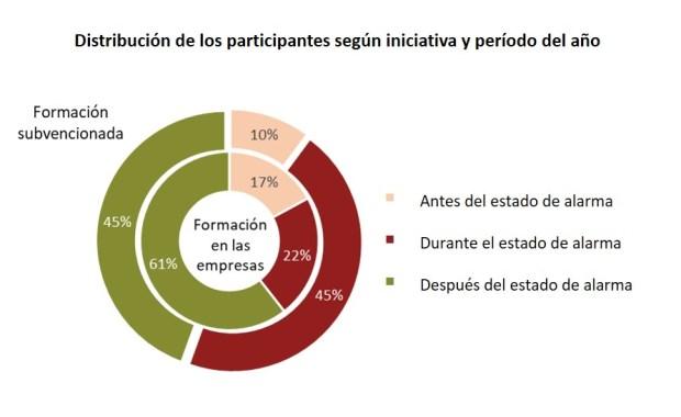 Distribución de participantes según iniciativa y período