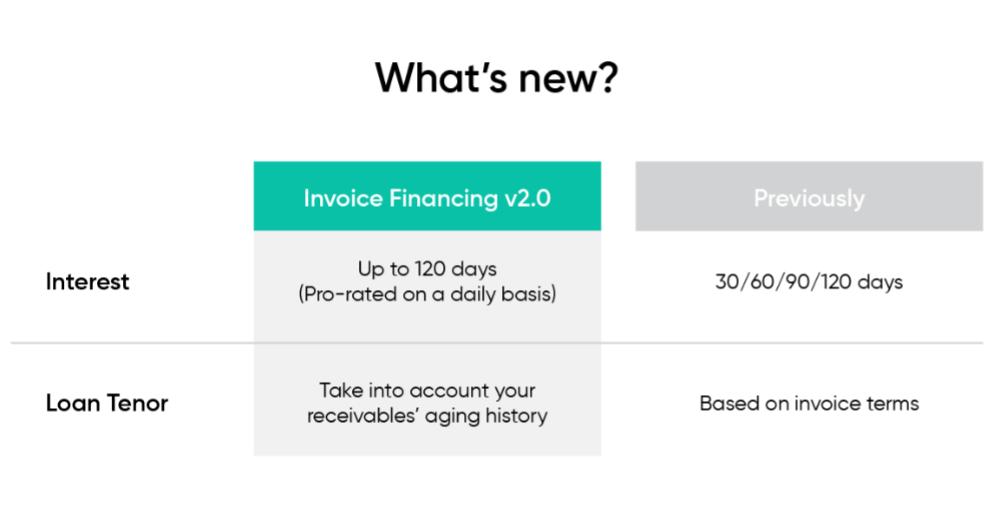 Funding Societies Invoice Financing V2.0