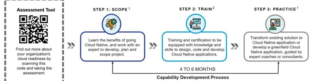 gocloud capability development process