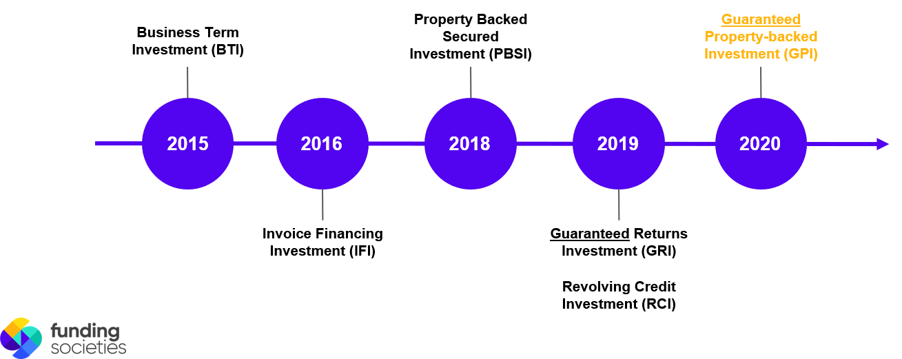 products growth 1
