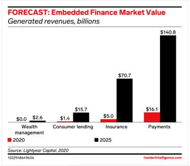 lighthouse forecast embedded finance