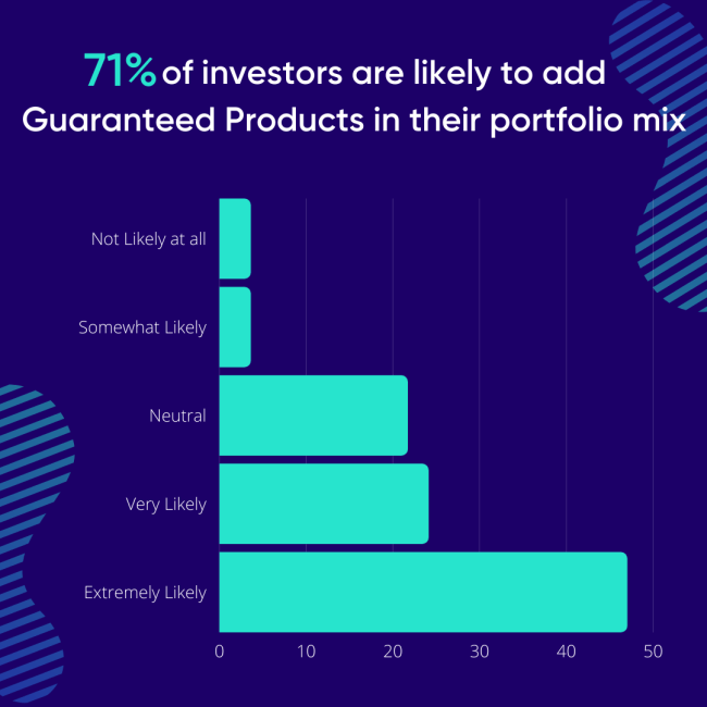 71% of investors are likely to add Guaranteed Products in their portfolio mix