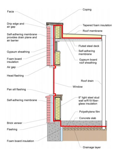 Example of Air Control continuity across the building enclosure Image: U.S. Environmental Protection Agency - Moisture Control Guidance for Building Design, Construction and Maintenance