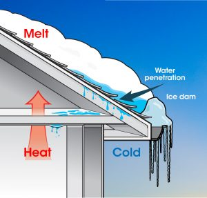 Ice dams form as heat rises in the attic, melting snow and ice which then refreezes at the eaves and gutters.