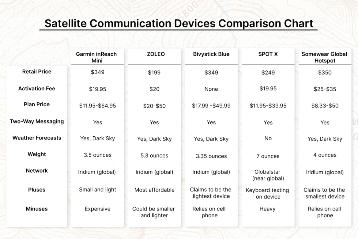 A chart compares five satellite communication devices: Garmin inReach Mini, ZOLEO, Bivystick Blue, SPOT X, and Somewhere Global Hotspot.