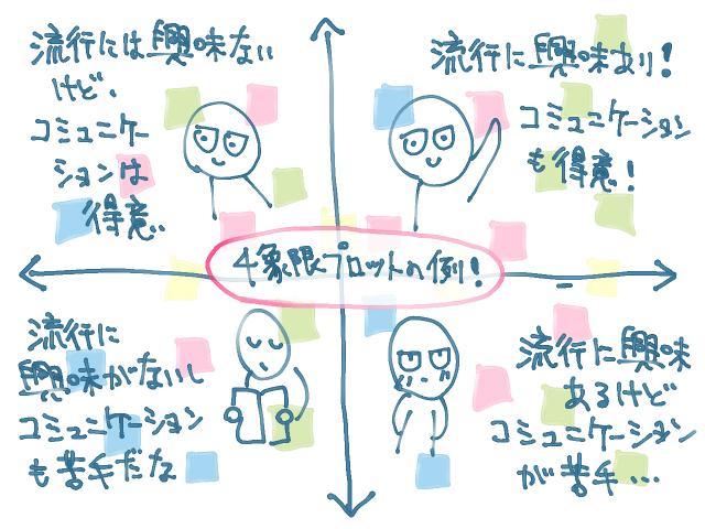 4象限プロットの例