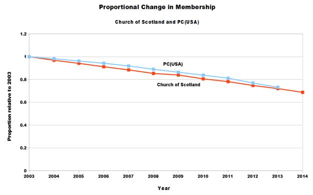 CofS_PCUSA_Membership_2014