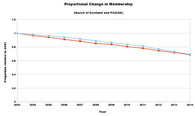 CofS_PCUSA_Membership_2014b