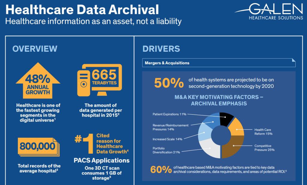 EMR Data Archival Infographic