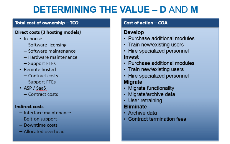 Healthcare IT Complexity - DIME
